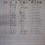 上海12市民给陈光诚过生日,警方动用80多人维稳(图)