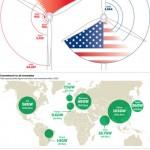 金融时报 | 中国清洁能源行业之忧