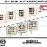 任志强 | 2003年以来房地产市场宏观调控政策研究(二)