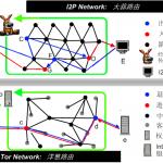 编程随想 | 如何翻墙:简单扫盲 I2P 的使用