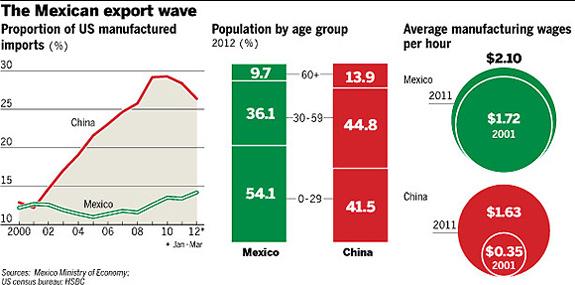 金融时报 | 墨西哥制造挑战中国