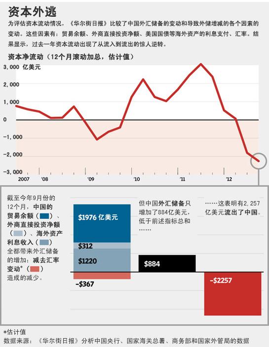 华尔街日报|中国上演资本外逃?