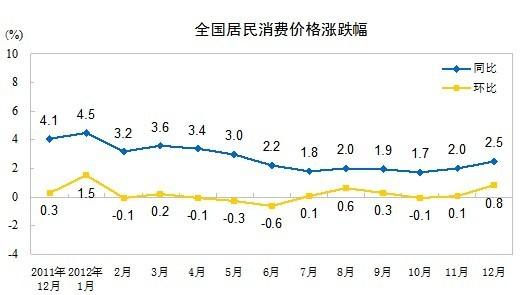 IBTimes   你的工资跑过CPI了吗?去年中国CPI同比上涨2.6%