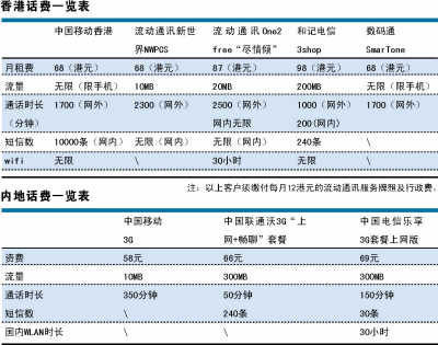 新华网 | 中移动同样价格香港享受服务远高于内地