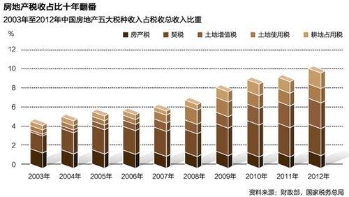 房地产税收占比十年翻番