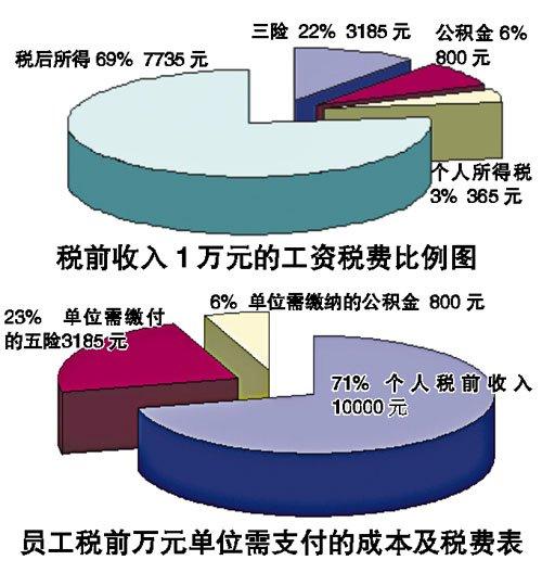 广州日报 | 工薪族消费7500元缴税近千
