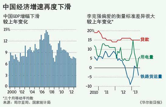 华尔街日报 | 图解中国经济增速放缓的原因