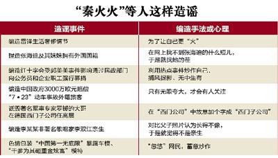 """自由亚洲   中国打击""""谣言""""不遗余力 多位网络名人接连遭殃"""