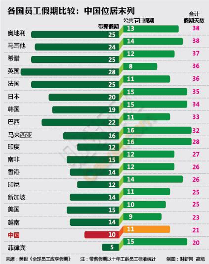 财经网   全球带薪假期比较:中国假期少 休不够