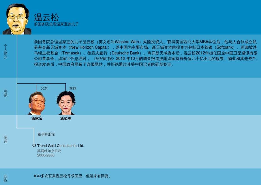 法广 | 调查报告:中国太子党海外掩藏巨额财富