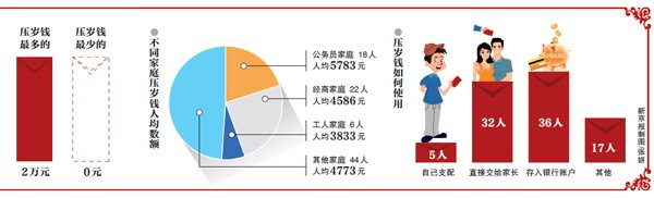 新京报 | 调查:90个孩子共收压岁钱43.8万元