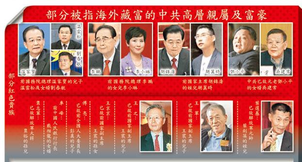ICIJ在其官方网页公布部分被指海外藏富的中共高层亲属及富豪(网络资料图)