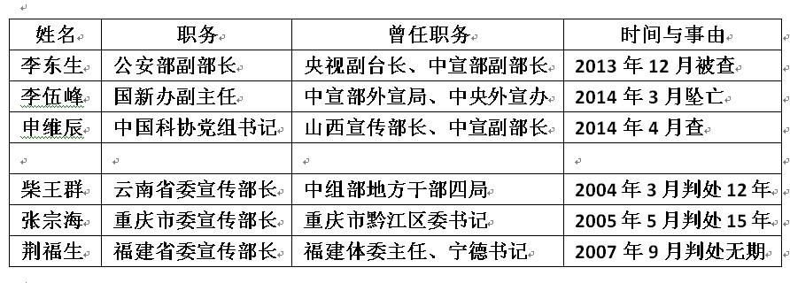 """罗昌平:""""三不准""""宣传部长敛财术"""