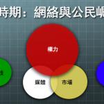 钱钢 | 五种力——中国传媒生存环境的演变