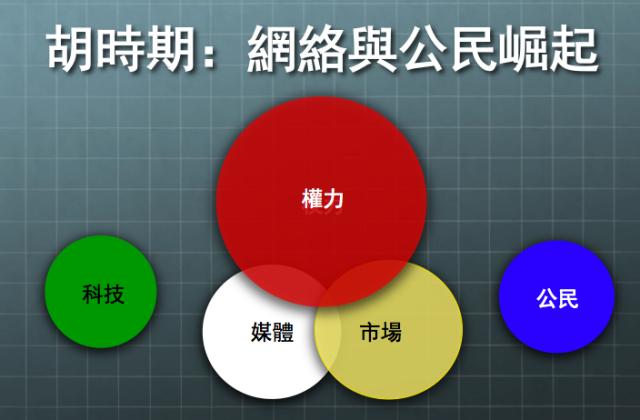 钱钢   五种力——中国传媒生存环境的演变