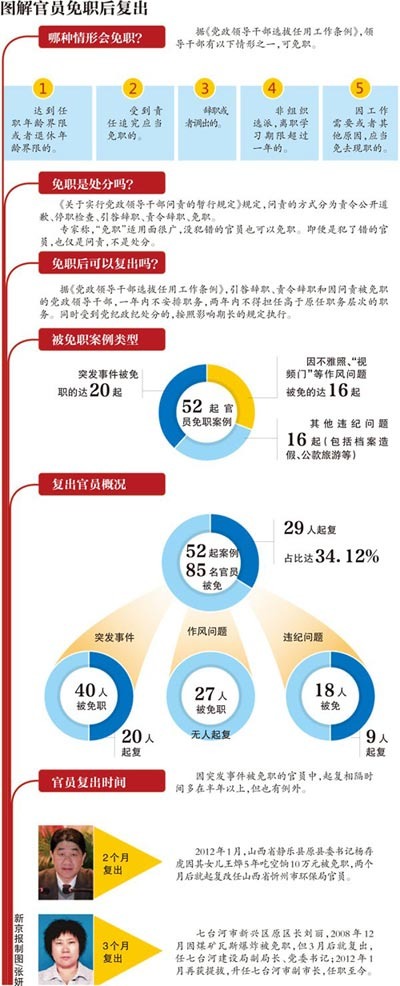 纽约时报 | 中国因重大责任事故免职官员近半数已复出