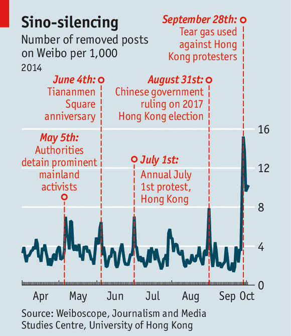 经济学人|中国对香港占中网络审查力度大于六四纪念日