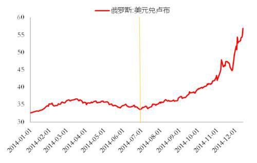 网易财经 | 卢布崩盘 中国或变送钱机器
