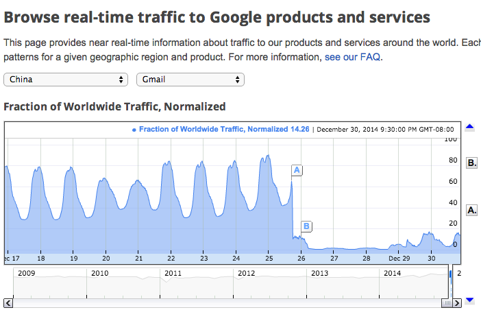 gmail traffic