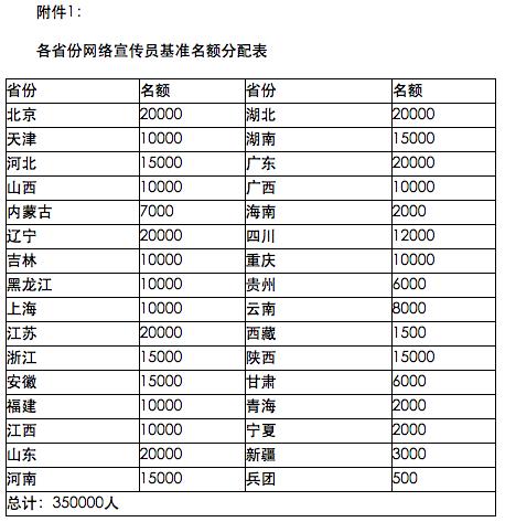 各省份网络宣传员基准名额分配表