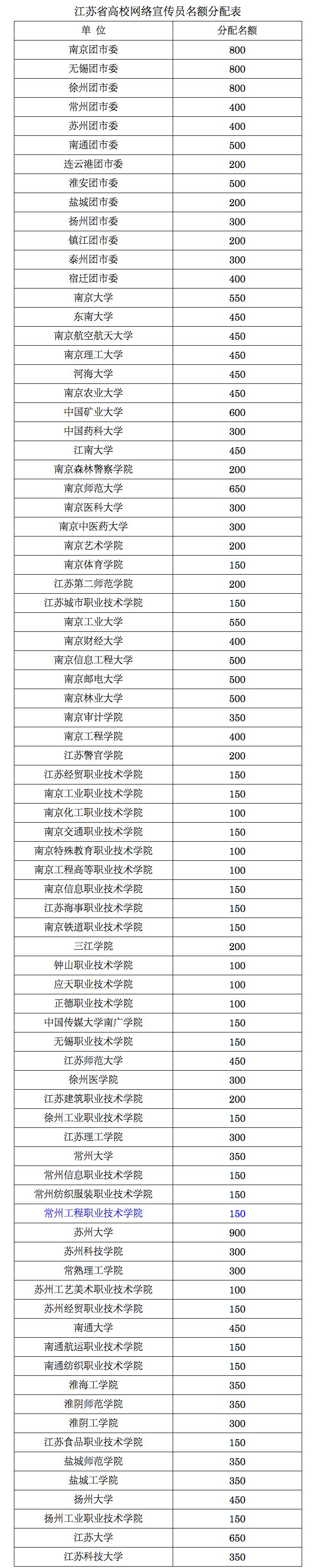 江苏省高校网宣员分配表