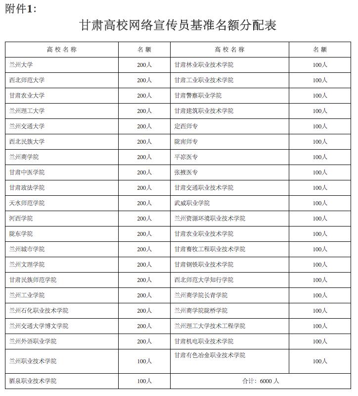 甘肃高校网络宣传员基准名额分配表