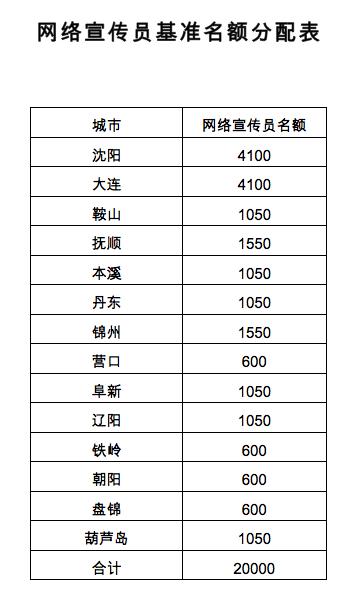 辽宁省网络宣传员基准名额分配表