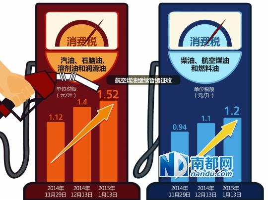 成品油消费税调整轨迹