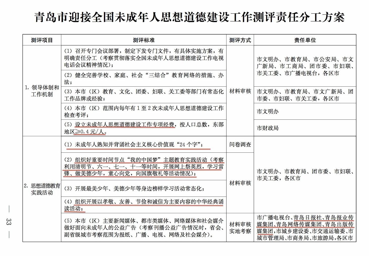 青岛市未成年人思想道德建设工作测评分工1
