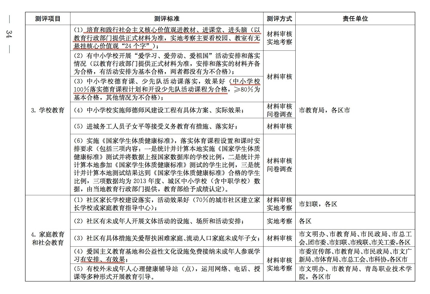 青岛市未成年人思想道德建设工作测评分工2