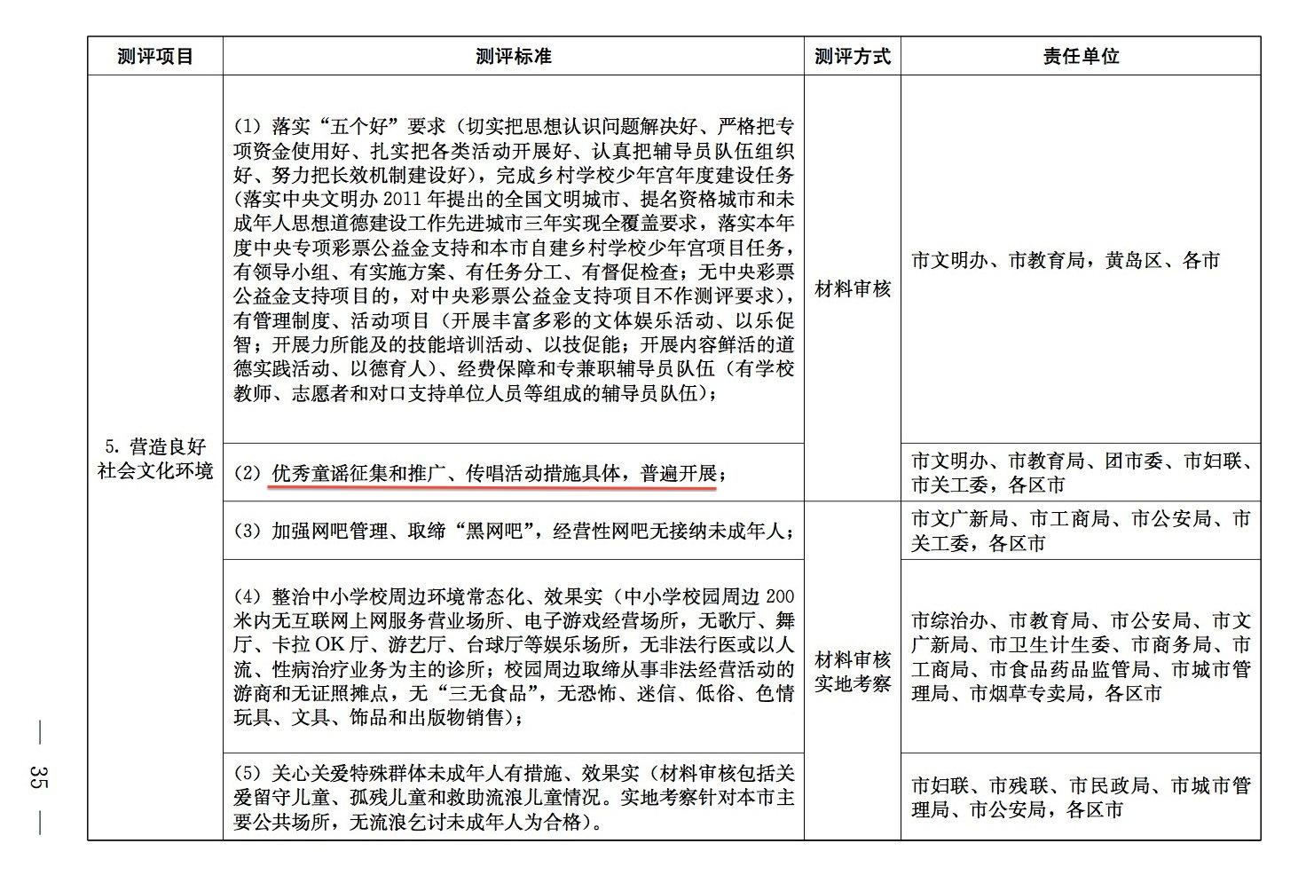 青岛市未成年人思想道德建设工作测评分工3-1