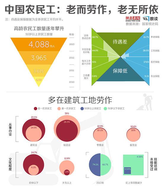 网易数读   中国农民工:老而劳作 老无所依