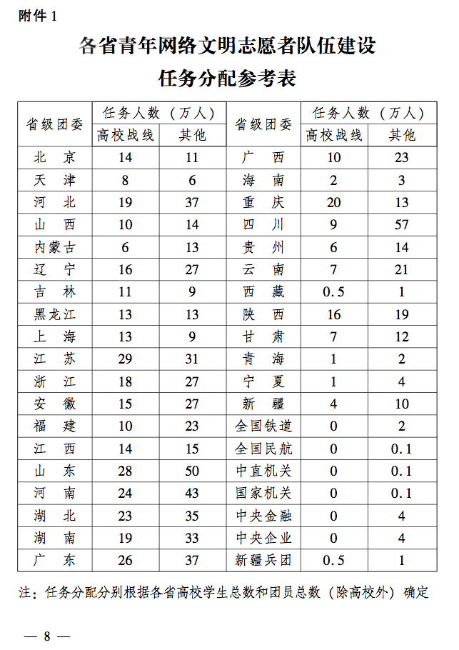 网络文明志愿者队伍任务分配表