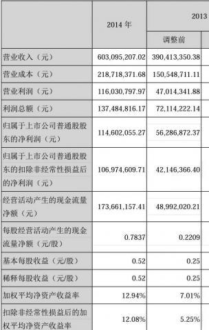 美亚柏科财务报表显示,该公司2014年营业收入和利润大幅增长
