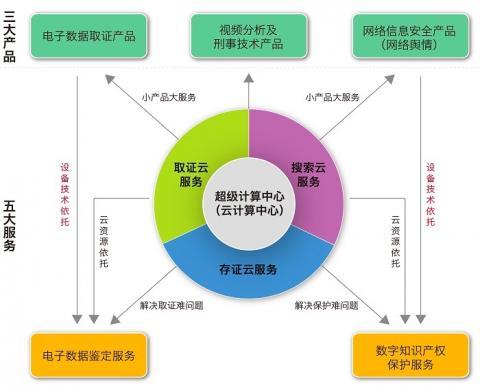 美亚柏科云计算中心三大产品