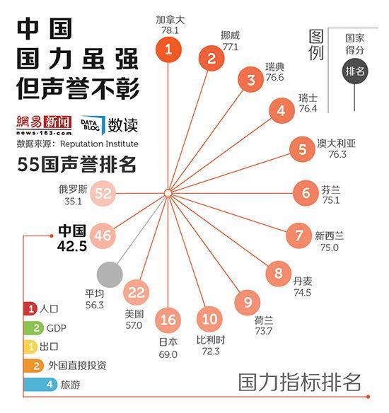 网易数读 | 中国国力虽强但声誉不彰