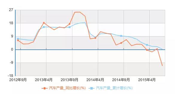 中国经济恶化11