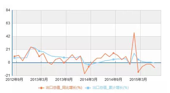 中国经济恶化13