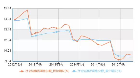 中国经济恶化14