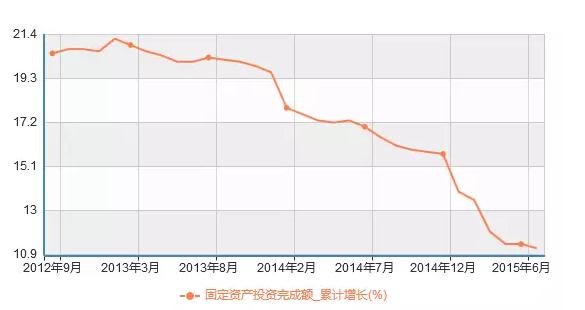 中国经济恶化15