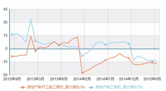 中国经济恶化17