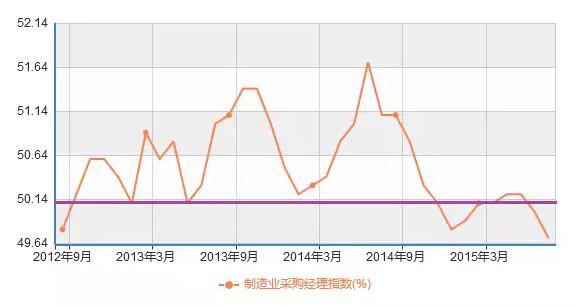 中国经济恶化2