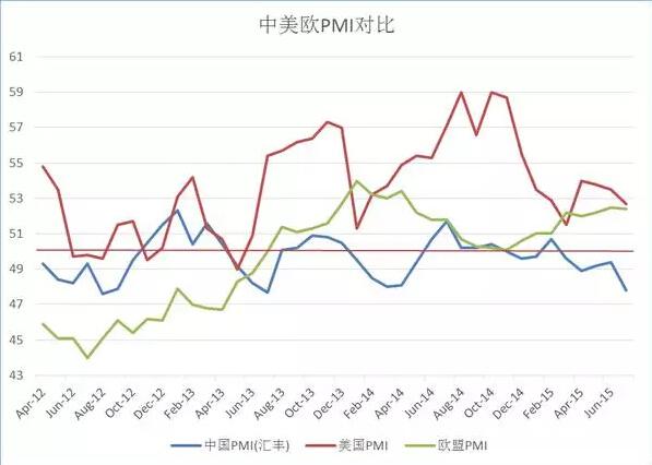 注:对比图中的PMI指数为汇丰银行版中国PMI,与官方版略有不同