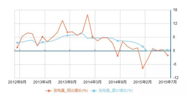 中国经济恶化5