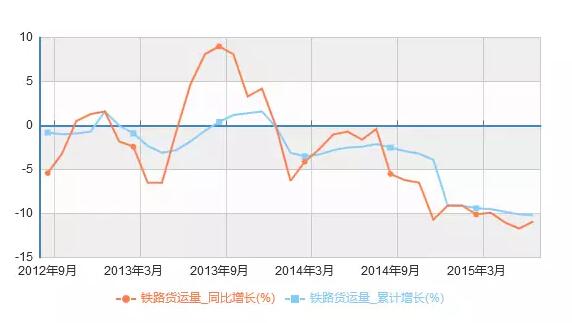 中国经济恶化6