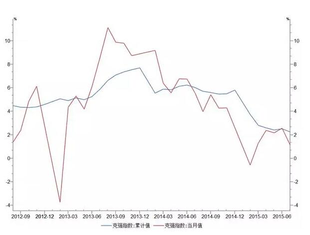 中国经济恶化7