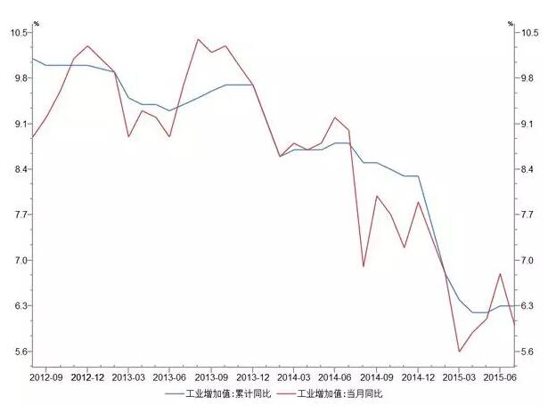 中国经济恶化8