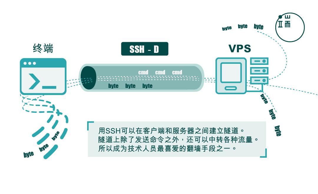 "SSH协议可以建立""隧道"",成为技术人员""翻墙""的最爱。制图:金秋枫"
