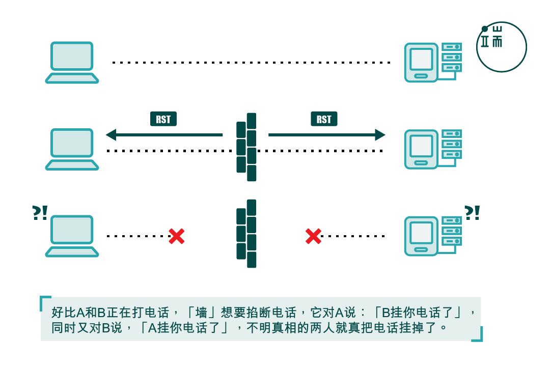 """通过""""RST""""欺骗通信双方,以阻断链接。制图:金秋枫"""