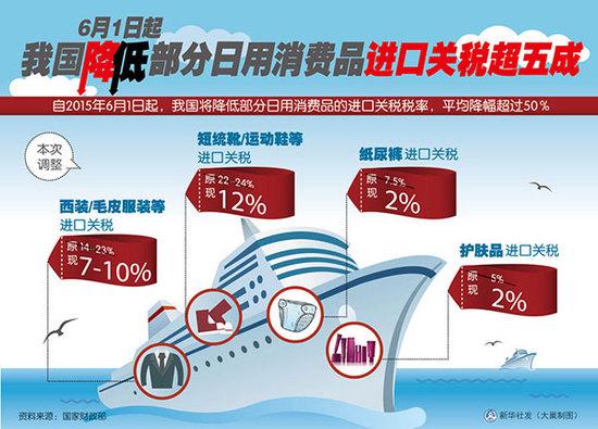 央视新闻 | 中国对原产于美的大豆等106项商品加征25%关税